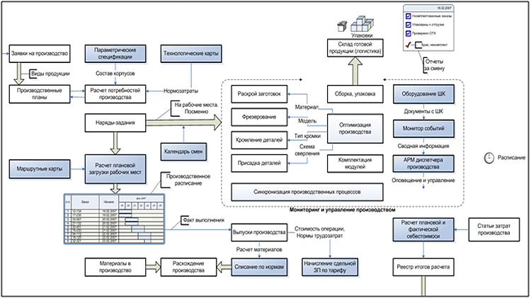 Логистика организации и управления производством