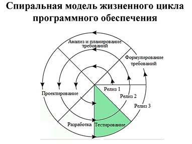 Спиральная модель разработки ПО